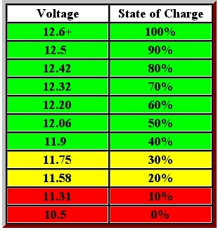 Car Battery Voltage >> Leisure Battery Care And Charging Uk Camp Site Articles